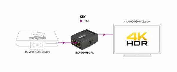 Wyrestorm Converter & Adapter EXP-HDMI-CPL (1)