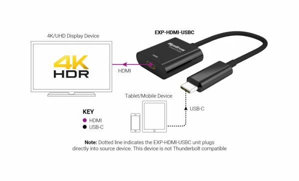 Wyrestorm Converter & Adapter EXP-HDMI-USBC (3)