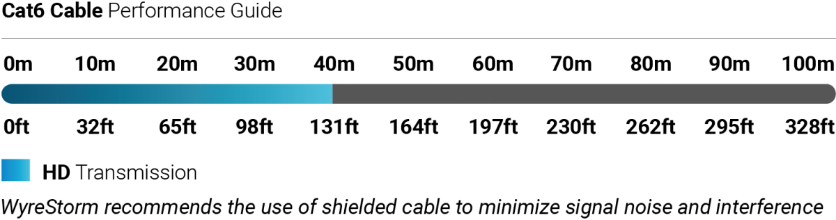 Wyrestorm HDMI extender EX-40-G3 (100)